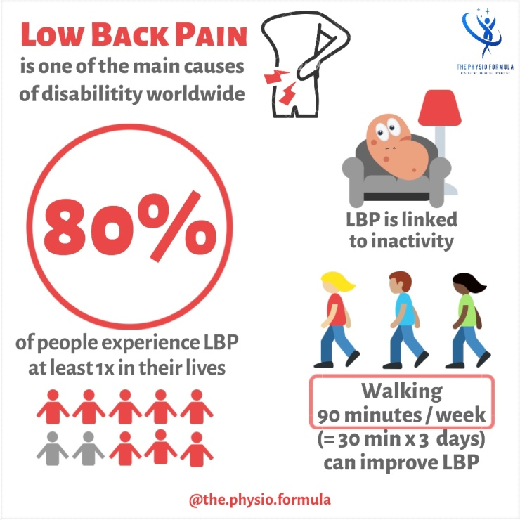 Physiotherapy, physical therapy, back pain, low back pain, mal di schiena, lower back pain, health, sciatica, sciatalgia, lombalgia, salute, wellbeing, benessere, the physio formula, thephysioformula, elisabetta brigo, infograhics
