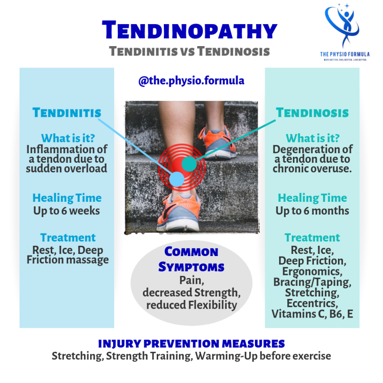 Tendinopathy, tendinosis, tendinitis, tendonitis, tendinopatia, tendinite, tendinosi, tendini, tendine Achille, stretching, health, salute, Physiotherapy, physical therapy, exercise, prevention, massage, fitness, wellness, fisioterapia